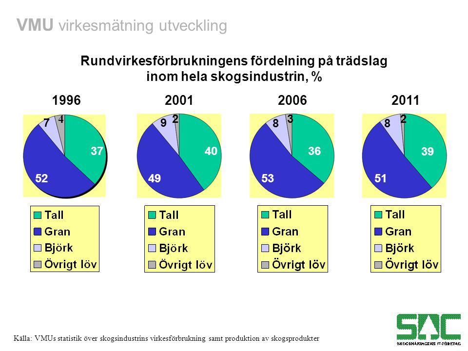 VMU virkesmätning utveckling Källa: VMUs statistik över skogsindustrins virkesförbrukning samt produktion av skogsprodukter Rundvirkesförbrukningens fördelning på trädslag inom hela skogsindustrin, % 1996200120062011 37 52 7 40 49 9 2 36 53 8 3 39 51 8 2 4