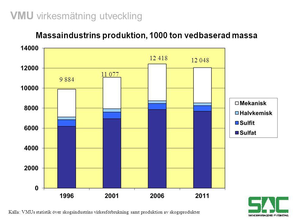 VMU virkesmätning utveckling Källa: VMUs statistik över skogsindustrins virkesförbrukning samt produktion av skogsprodukter Massaindustrins produktion, 1000 ton vedbaserad massa 9 884 12 418 11 077 12 048