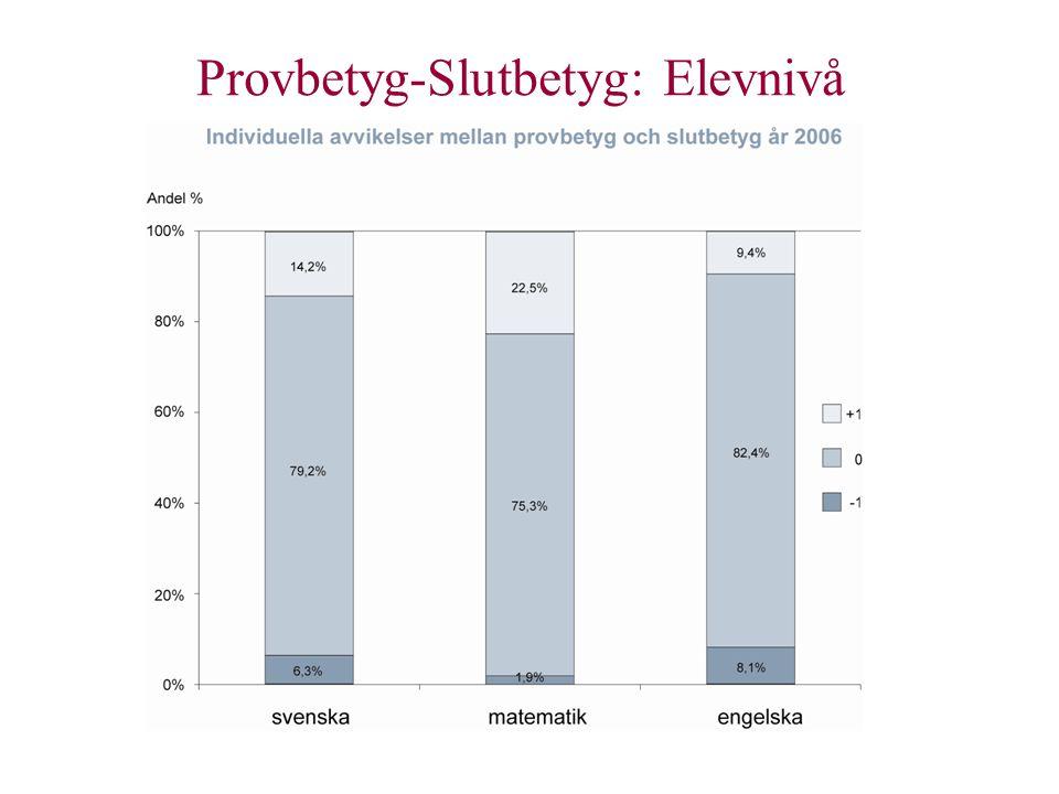 Provens styrning på elevnivå över tid •De nationella proven inte mer styrande idag än i slutet av 1990-talet.