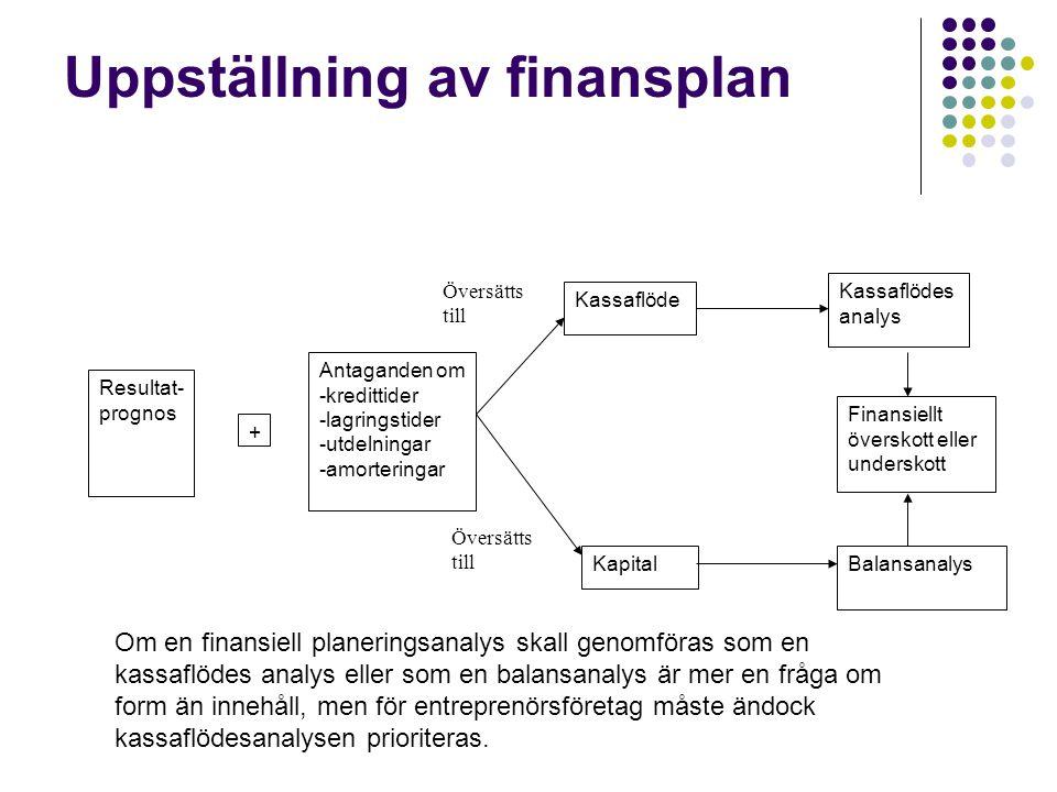 Uppställning av finansplan Resultat- prognos + Antaganden om -kredittider -lagringstider -utdelningar -amorteringar Kassaflöde Kapital Kassaflödes ana