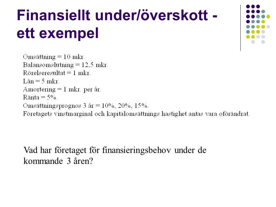 Finansiellt under/överskott - ett exempel Vad har företaget för finansieringsbehov under de kommande 3 åren?