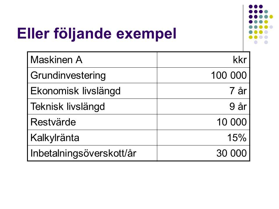 Eller följande exempel Maskinen Akkr Grundinvestering100 000 Ekonomisk livslängd7 år Teknisk livslängd9 år Restvärde10 000 Kalkylränta15% Inbetalnings