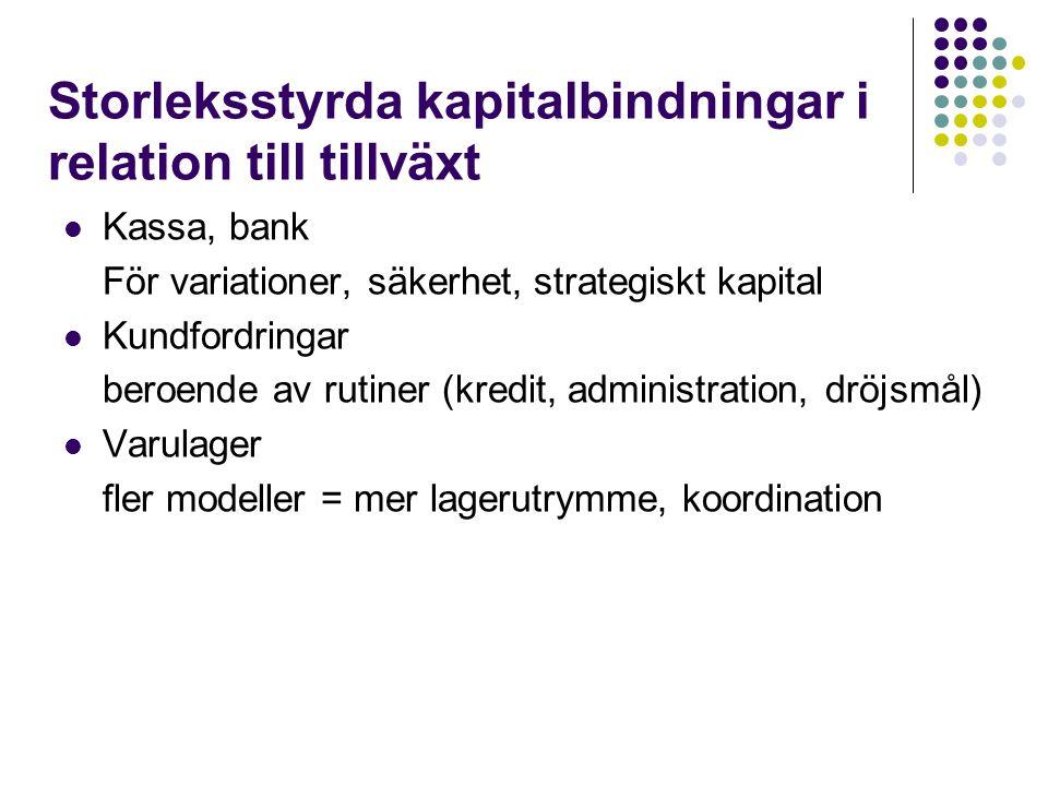 Finansiella bootstrapers (Winborg & Landström, 1997)  Varför kan det vara svårt för små företag att få tillgång till kapital.