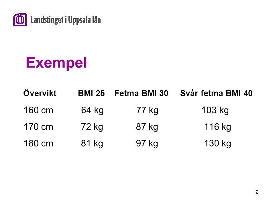 9 Exempel Övervikt BMI 25 Fetma BMI 30 Svår fetma BMI 40 160 cm 64 kg 77 kg 103 kg 170 cm 72 kg 87 kg 116 kg 180 cm 81 kg 97 kg 130 kg