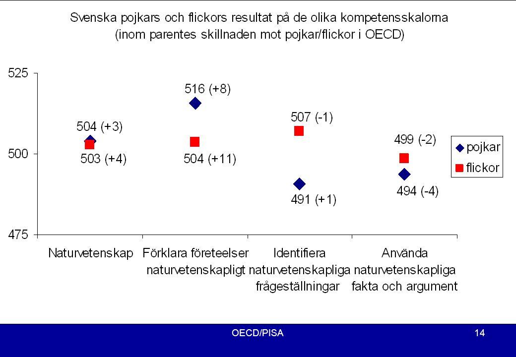OECD/PISA14 Resultat på de olika kompetensskalorna