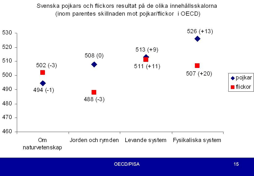 OECD/PISA15 Resultat på de olika innehållsskalorna