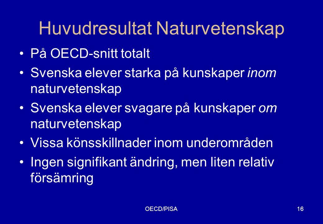 OECD/PISA16 Huvudresultat Naturvetenskap •På OECD-snitt totalt •Svenska elever starka på kunskaper inom naturvetenskap •Svenska elever svagare på kunskaper om naturvetenskap •Vissa könsskillnader inom underområden •Ingen signifikant ändring, men liten relativ försämring
