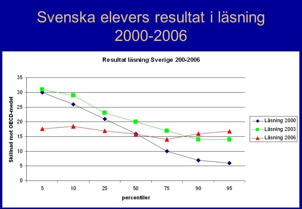 OECD/PISA20 Svenska elevers resultat i läsning 2000-2006
