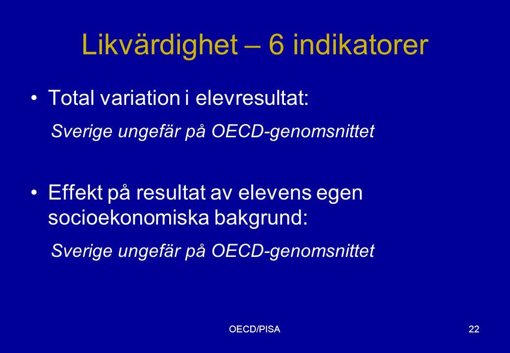 OECD/PISA22 Likvärdighet – 6 indikatorer •Total variation i elevresultat: Sverige ungefär på OECD-genomsnittet •Effekt på resultat av elevens egen socioekonomiska bakgrund: Sverige ungefär på OECD-genomsnittet