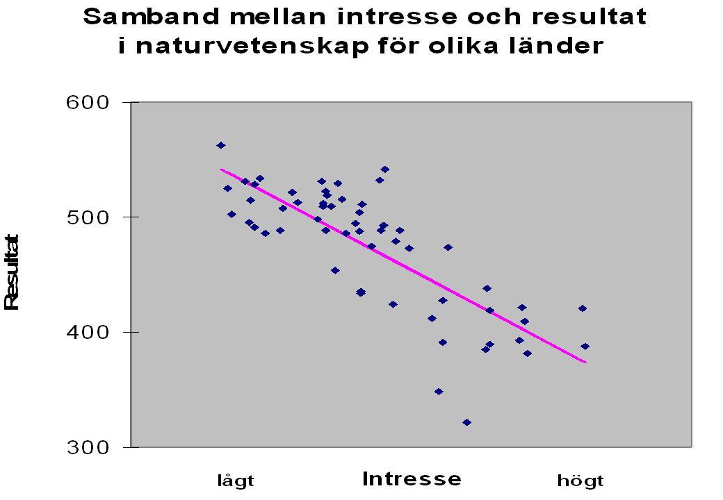 OECD/PISA44 Elevers intresse •Tittar vi sambandet mellan intresse och prestation ser vi en motsägelsefull bild tona fram