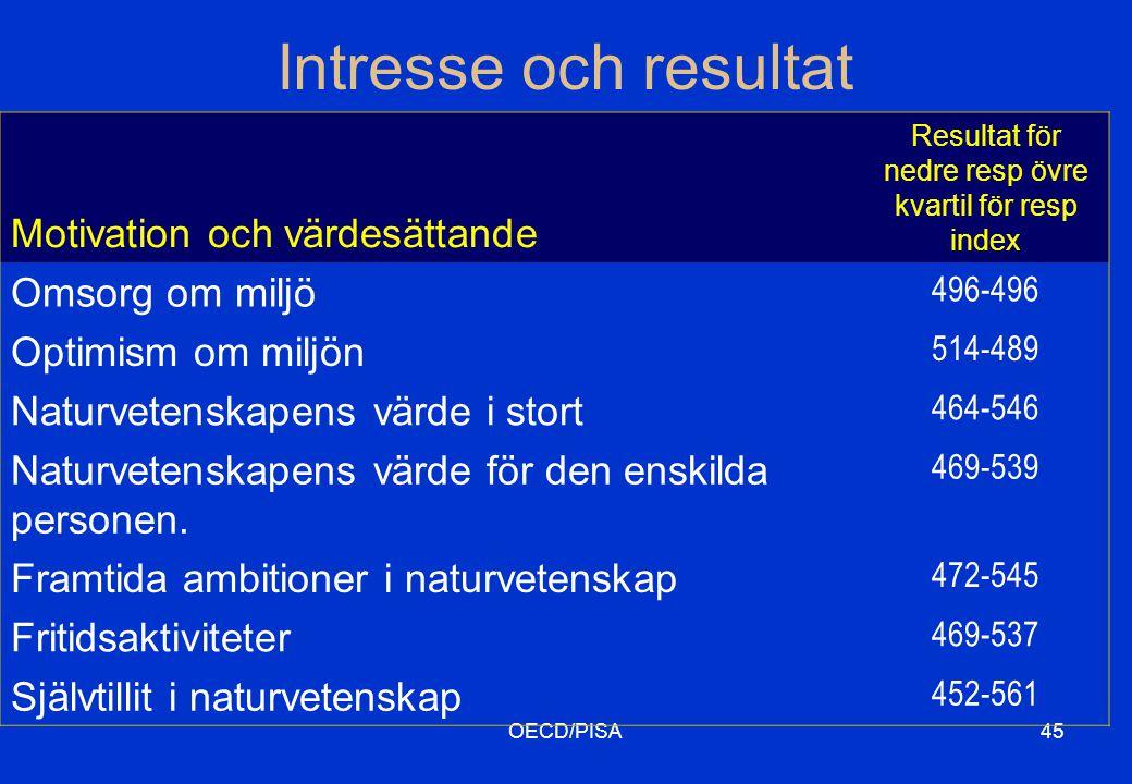 OECD/PISA45 Motivation och värdesättande Resultat för nedre resp övre kvartil för resp index Omsorg om miljö 496-496 Optimism om miljön 514-489 Naturvetenskapens värde i stort 464-546 Naturvetenskapens värde för den enskilda personen.