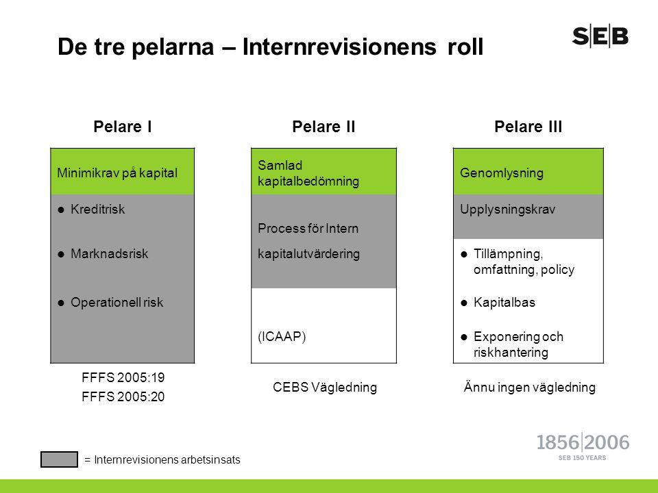 De tre pelarna – Internrevisionens roll Pelare IPelare IIPelare III Minimikrav på kapital Samlad kapitalbedömning Genomlysning  Kreditrisk Process fö