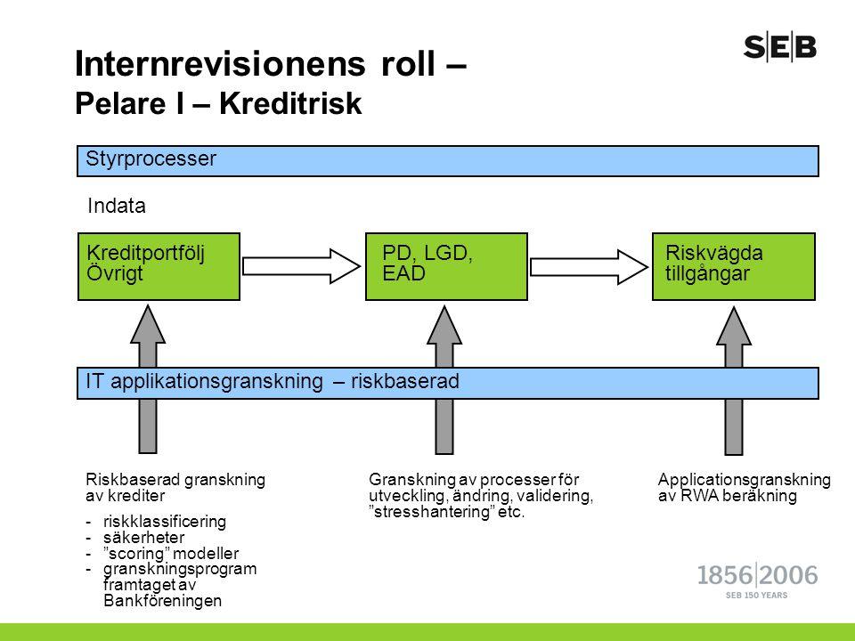 Internrevisionens roll – Pelare I – Kreditrisk Styrprocesser Kreditportfölj Övrigt PD, LGD, EAD Riskvägda tillgångar Indata IT applikationsgranskning