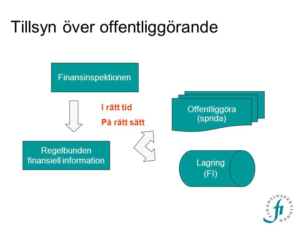 Tillsyn över offentliggörande Finansinspektionen I rätt tid På rätt sätt Offentliggöra (sprida) Regelbunden finansiell information Lagring (FI)