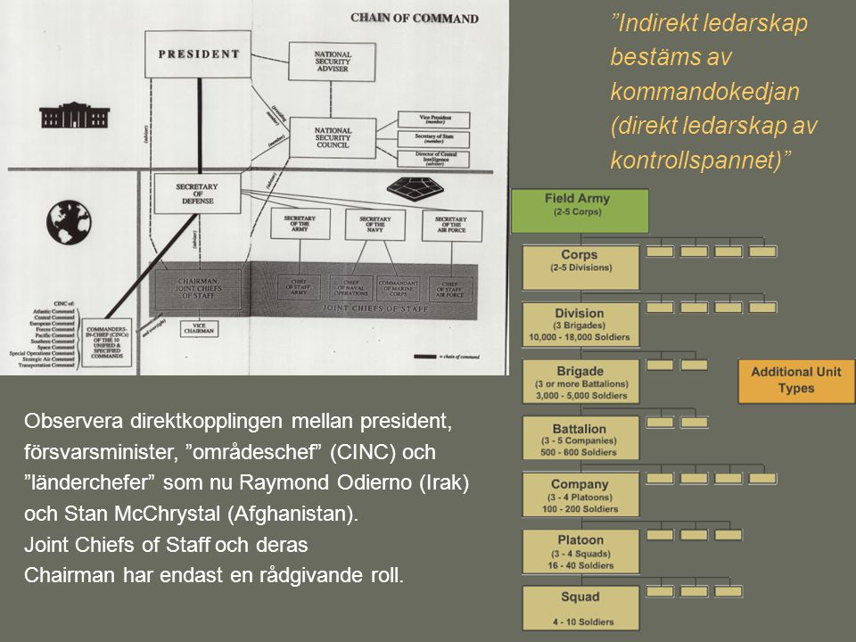"""Observera direktkopplingen mellan president, försvarsminister, """"områdeschef"""" (CINC) och """"länderchefer"""" som nu Raymond Odierno (Irak) och Stan McChryst"""