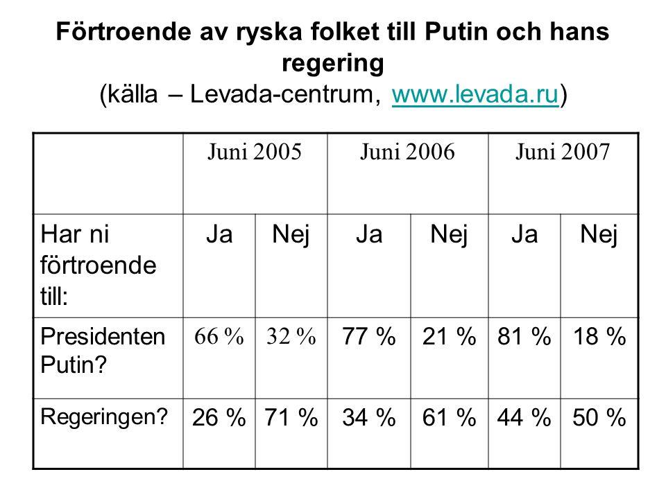 Förtroende av ryska folket till Putin och hans regering (källa – Levada-centrum, www.levada.ru)www.levada.ru Juni 2005Juni 2006Juni 2007 Har ni förtro