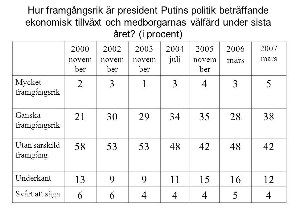 Hur framgångsrik är president Putins politik beträffande ekonomisk tillväxt och medborgarnas välfärd under sista året? (i procent) 2000 novem ber 2002