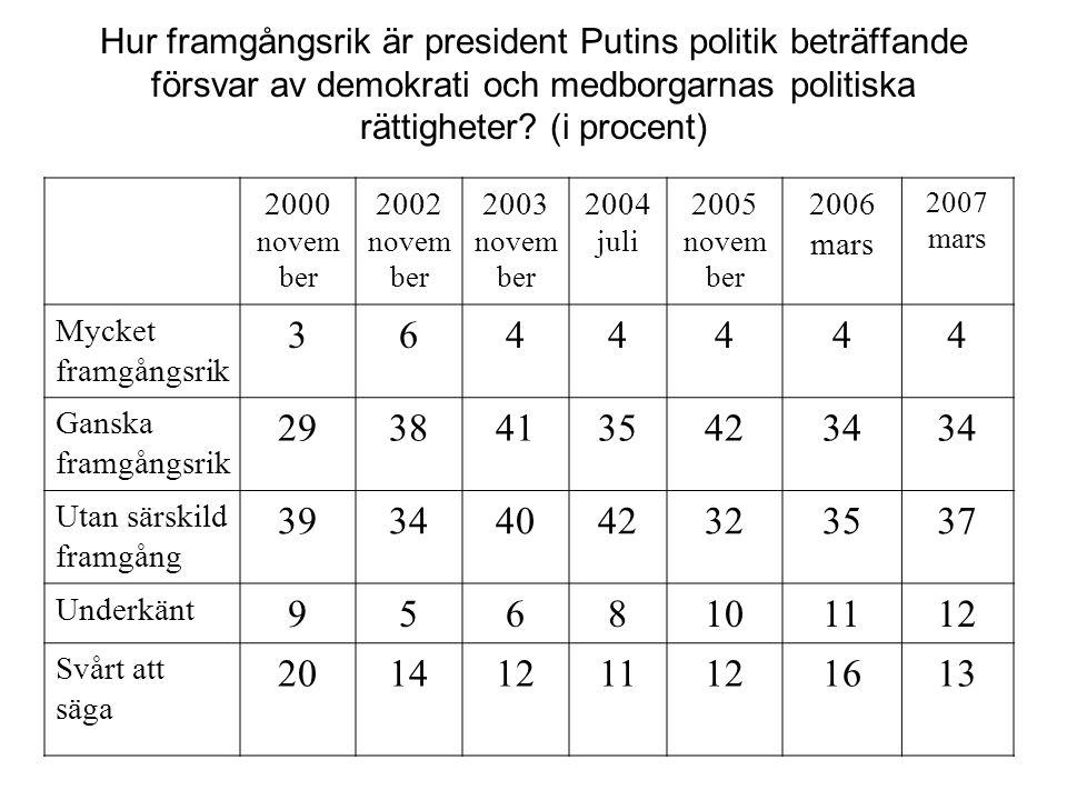 Hur framgångsrik är president Putins politik beträffande försvar av demokrati och medborgarnas politiska rättigheter? (i procent) 2000 novem ber 2002