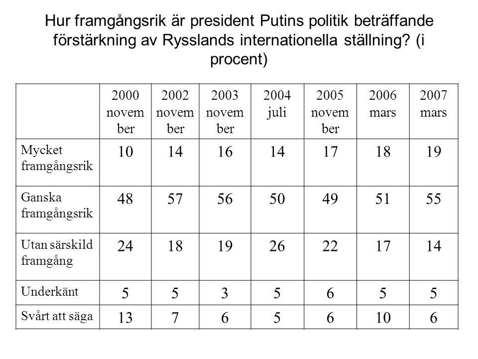 Hur framgångsrik är president Putins politik beträffande förstärkning av Rysslands internationella ställning? (i procent) 2000 novem ber 2002 novem be