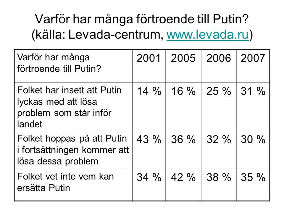 Varför har många förtroende till Putin? (källa: Levada-centrum, www.levada.ru)www.levada.ru Varför har många förtroende till Putin? 2001200520062007 F