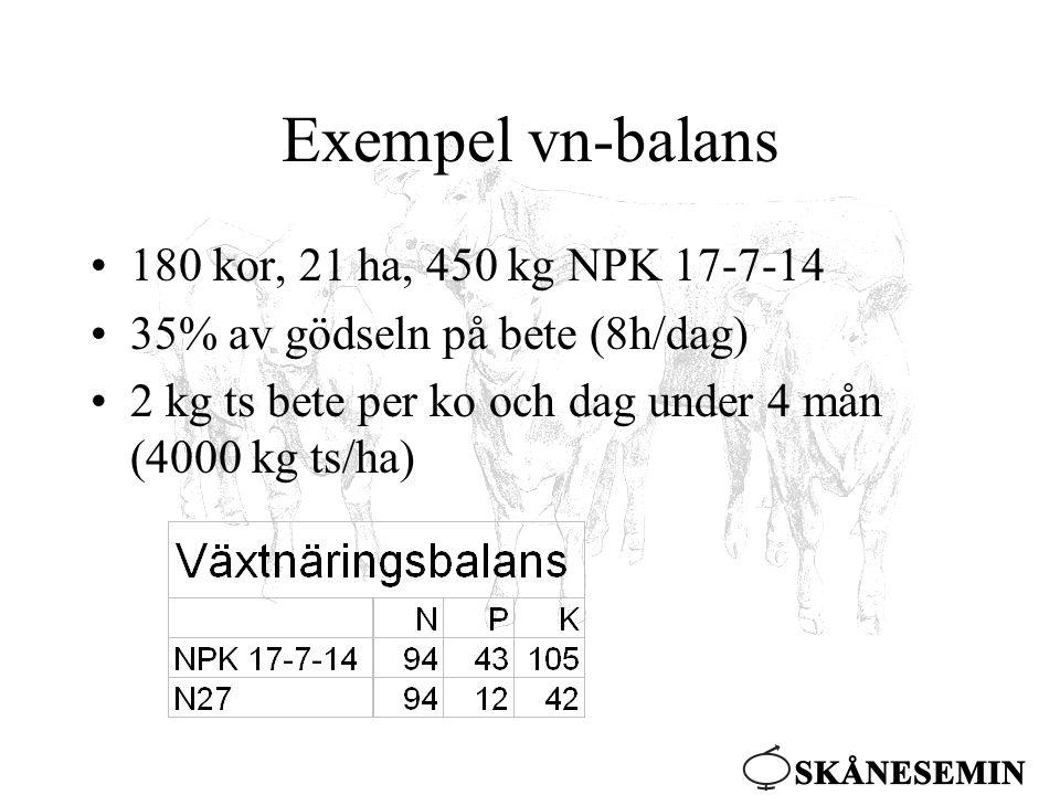 Exempel vn-balans •180 kor, 21 ha, 450 kg NPK 17-7-14 •35% av gödseln på bete (8h/dag) •2 kg ts bete per ko och dag under 4 mån (4000 kg ts/ha)
