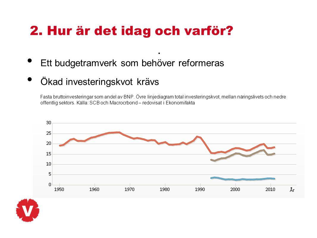 • Ett budgetramverk som behöver reformeras • Ökad investeringskvot krävs Fasta bruttoinvesteringar som andel av BNP. Övre linjediagram total investeri