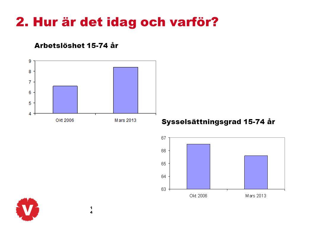 14 Arbetslöshet 15-74 år Sysselsättningsgrad 15-74 år