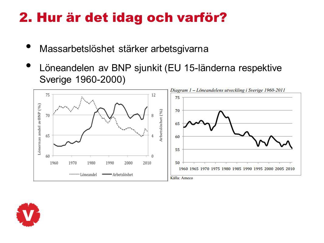 2. Hur är det idag och varför? • Massarbetslöshet stärker arbetsgivarna • Löneandelen av BNP sjunkit (EU 15-länderna respektive Sverige 1960-2000)