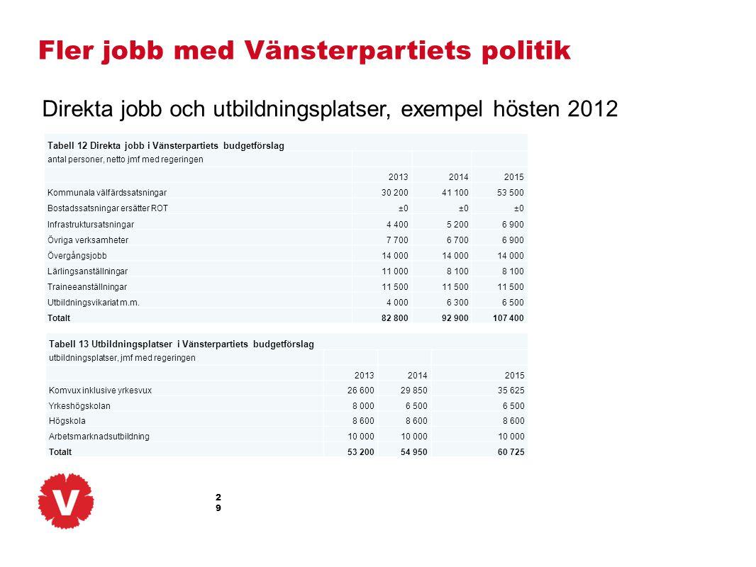 29 Fler jobb med Vänsterpartiets politik Tabell 12 Direkta jobb i Vänsterpartiets budgetförslag antal personer, netto jmf med regeringen 201320142015