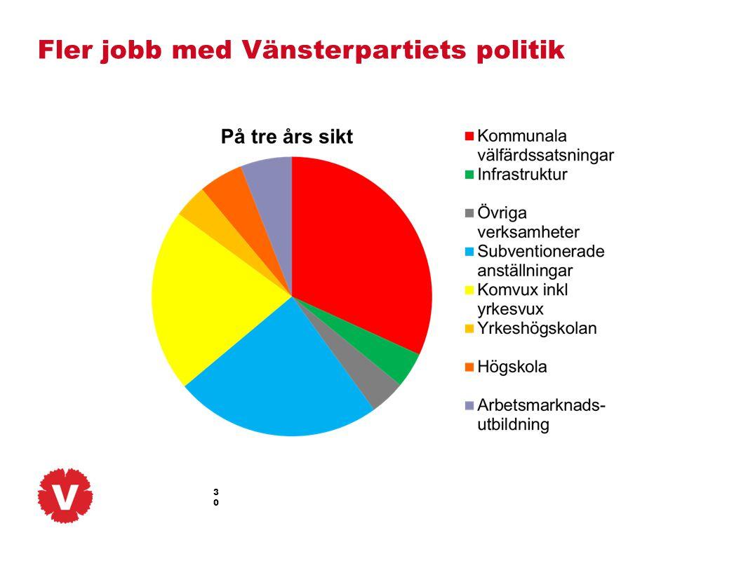 30 Fler jobb med Vänsterpartiets politik