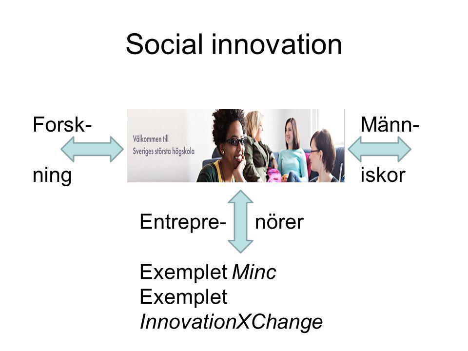 Social innovation Forsk- ning Männ- iskor Entrepre- nörer Exemplet Minc Exemplet InnovationXChange