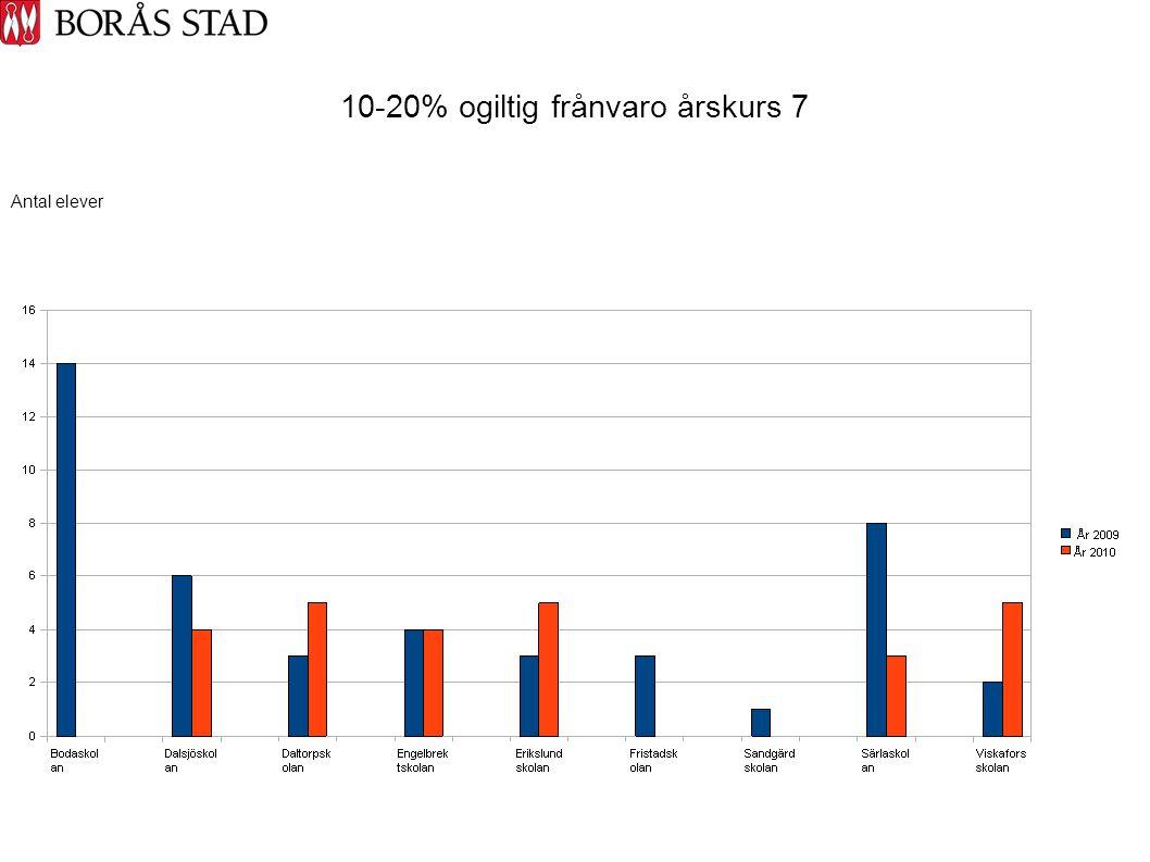 10-20% ogiltig frånvaro årskurs 7 Antal elever