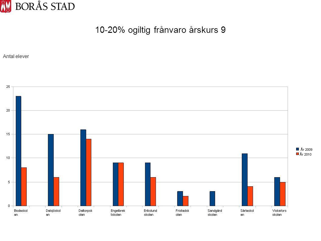 10-20% ogiltig frånvaro årskurs 9 Antal elever