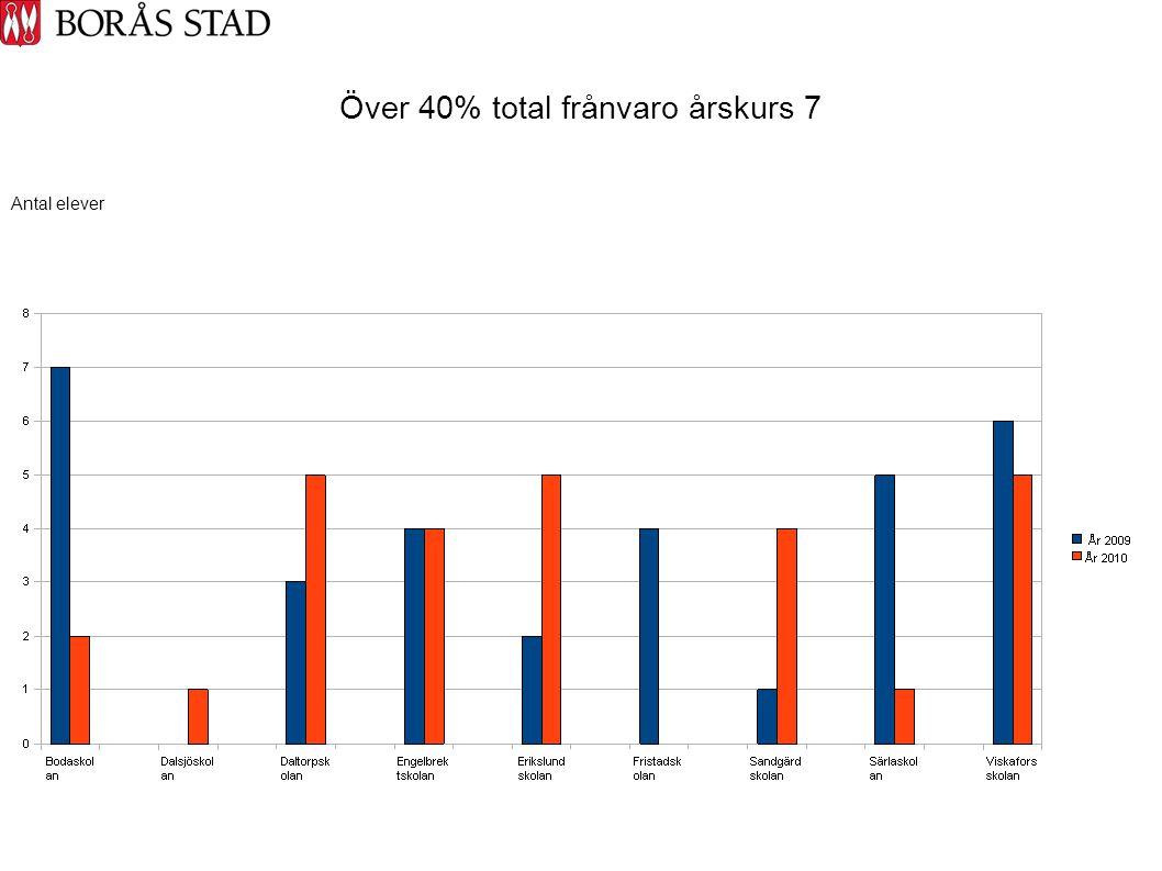 Över 40% total frånvaro årskurs 7 Antal elever
