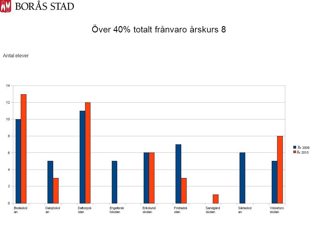 Över 40% totalt frånvaro årskurs 8 Antal elever