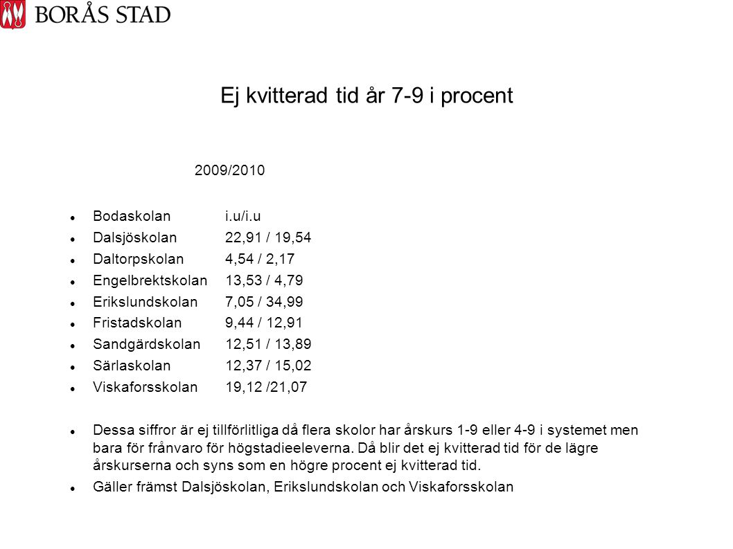 Ej kvitterad tid år 7-9 i procent 2009/2010  Bodaskolani.u/i.u  Dalsjöskolan22,91 / 19,54  Daltorpskolan4,54 / 2,17  Engelbrektskolan13,53 / 4,79