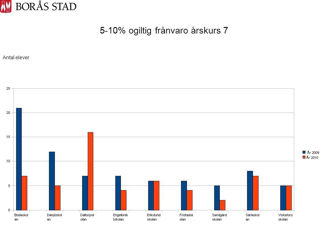 5-10% ogiltig frånvaro årskurs 7 Antal elever