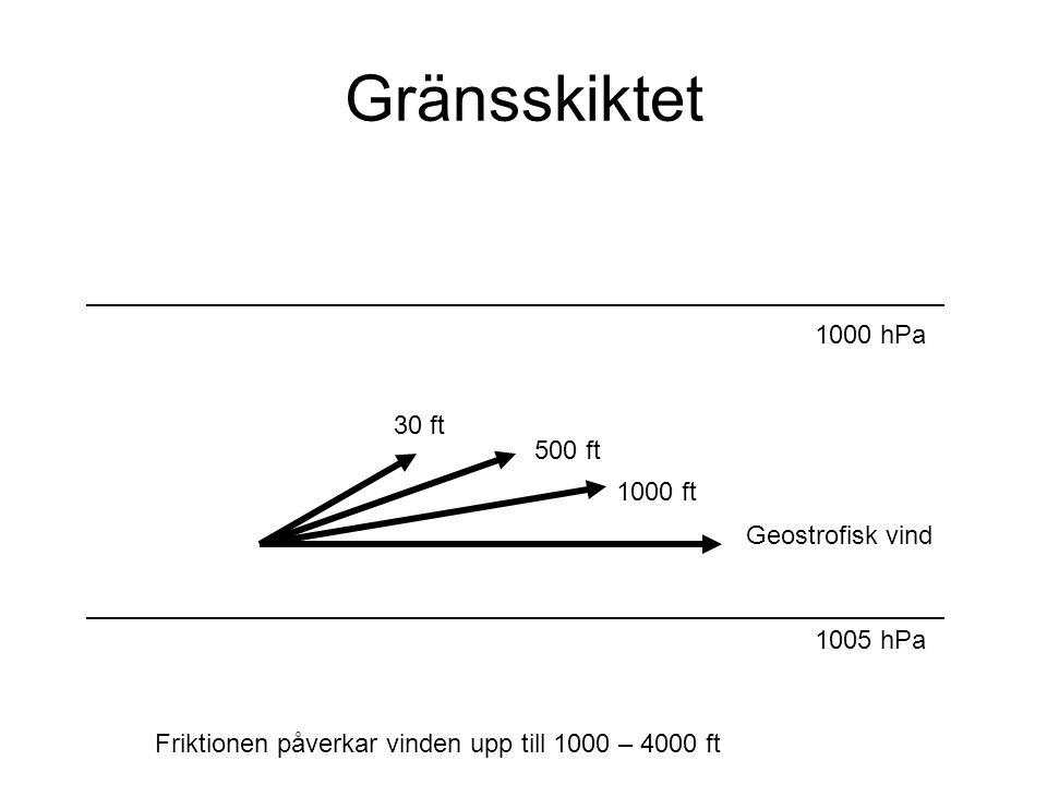 Gränsskiktet Friktionen påverkar vinden upp till 1000 – 4000 ft 1005 hPa 1000 hPa Geostrofisk vind 1000 ft 500 ft 30 ft
