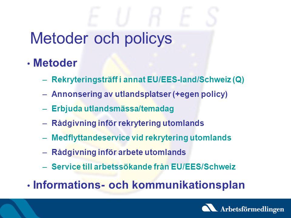 Metoder och policys • Metoder –Rekryteringsträff i annat EU/EES-land/Schweiz (Q) –Annonsering av utlandsplatser (+egen policy) –Erbjuda utlandsmässa/temadag –Rådgivning inför rekrytering utomlands –Medflyttandeservice vid rekrytering utomlands –Rådgivning inför arbete utomlands –Service till arbetssökande från EU/EES/Schweiz • Informations- och kommunikationsplan