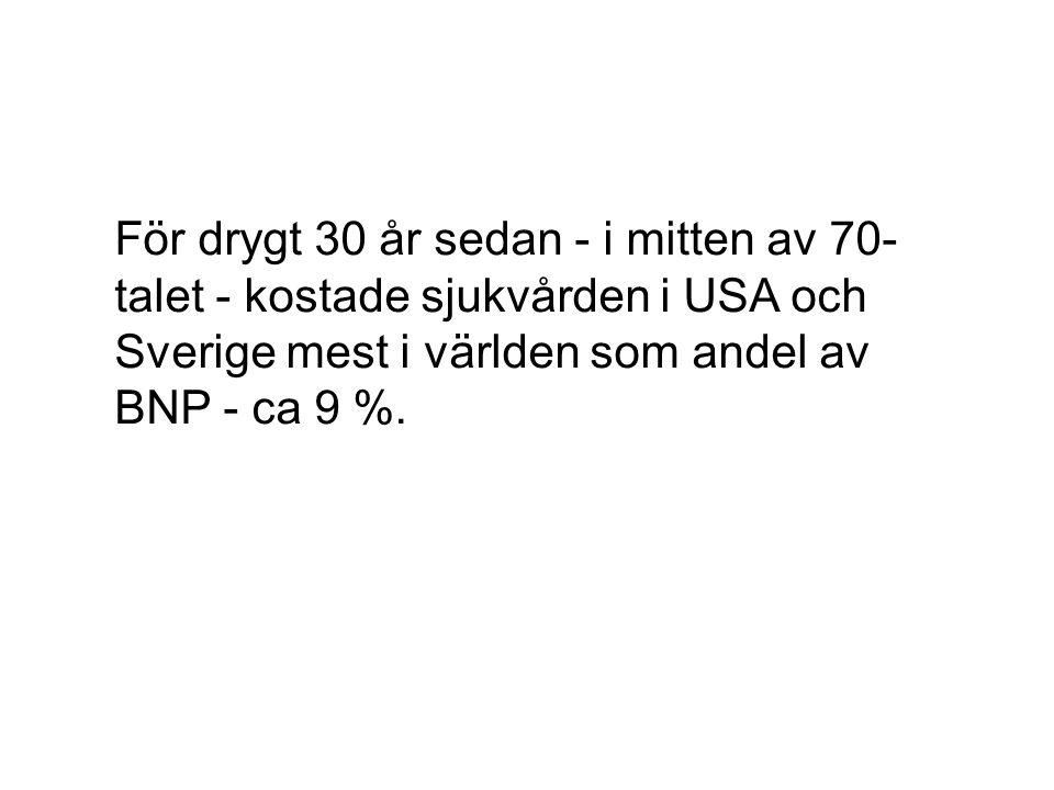 För drygt 30 år sedan - i mitten av 70- talet - kostade sjukvården i USA och Sverige mest i världen som andel av BNP - ca 9 %.
