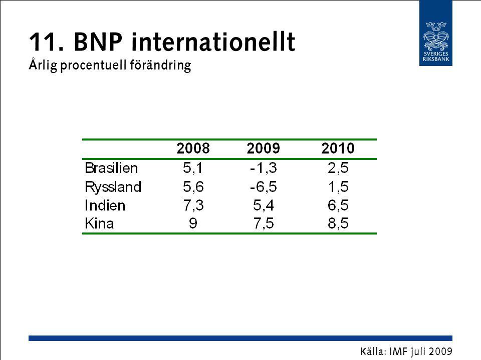 11. BNP internationellt Årlig procentuell förändring Källa: IMF juli 2009
