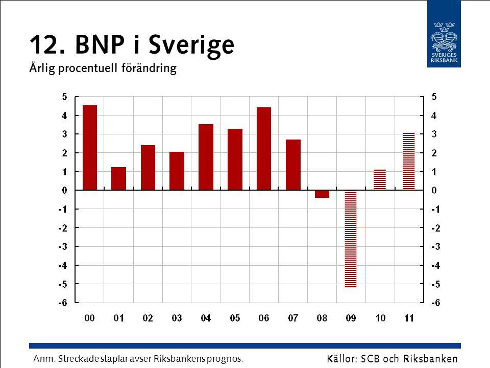 12. BNP i Sverige Årlig procentuell förändring Anm. Streckade staplar avser Riksbankens prognos. Källor: SCB och Riksbanken