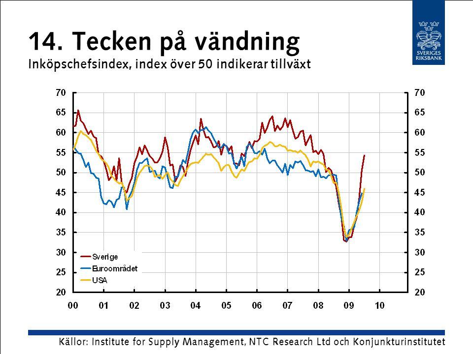 14. Tecken på vändning Inköpschefsindex, index över 50 indikerar tillväxt Källor: Institute for Supply Management, NTC Research Ltd och Konjunkturinst