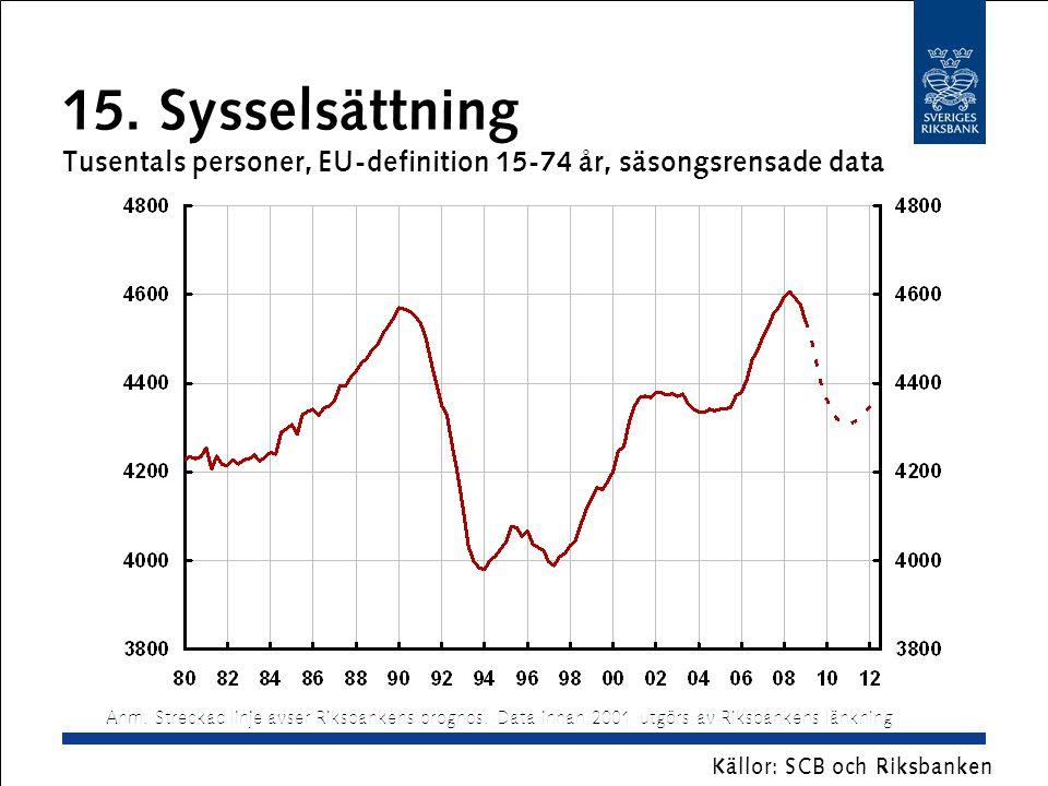 15. Sysselsättning Tusentals personer, EU-definition 15-74 år, säsongsrensade data Källor: SCB och Riksbanken Anm. Streckad linje avser Riksbankens pr