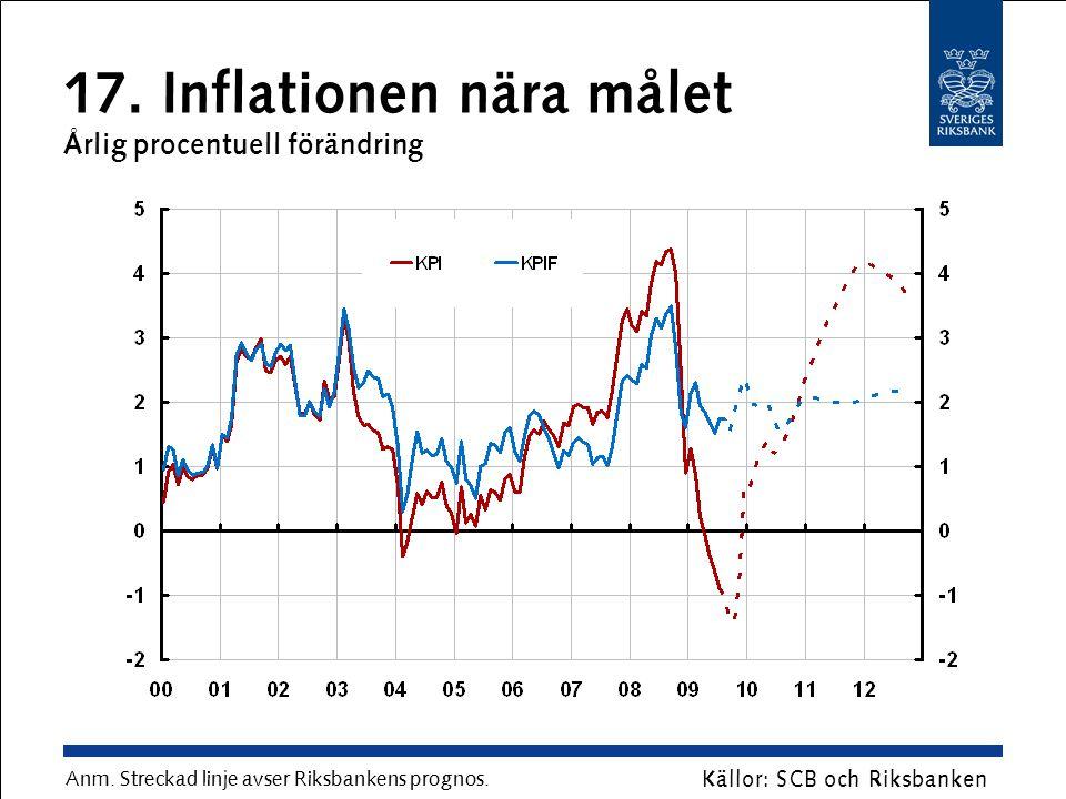 17. Inflationen nära målet Årlig procentuell förändring Anm. Streckad linje avser Riksbankens prognos. Källor: SCB och Riksbanken