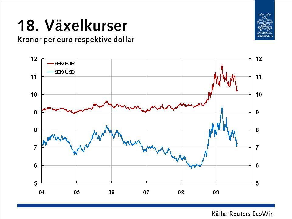 18. Växelkurser Kronor per euro respektive dollar Källa: Reuters EcoWin