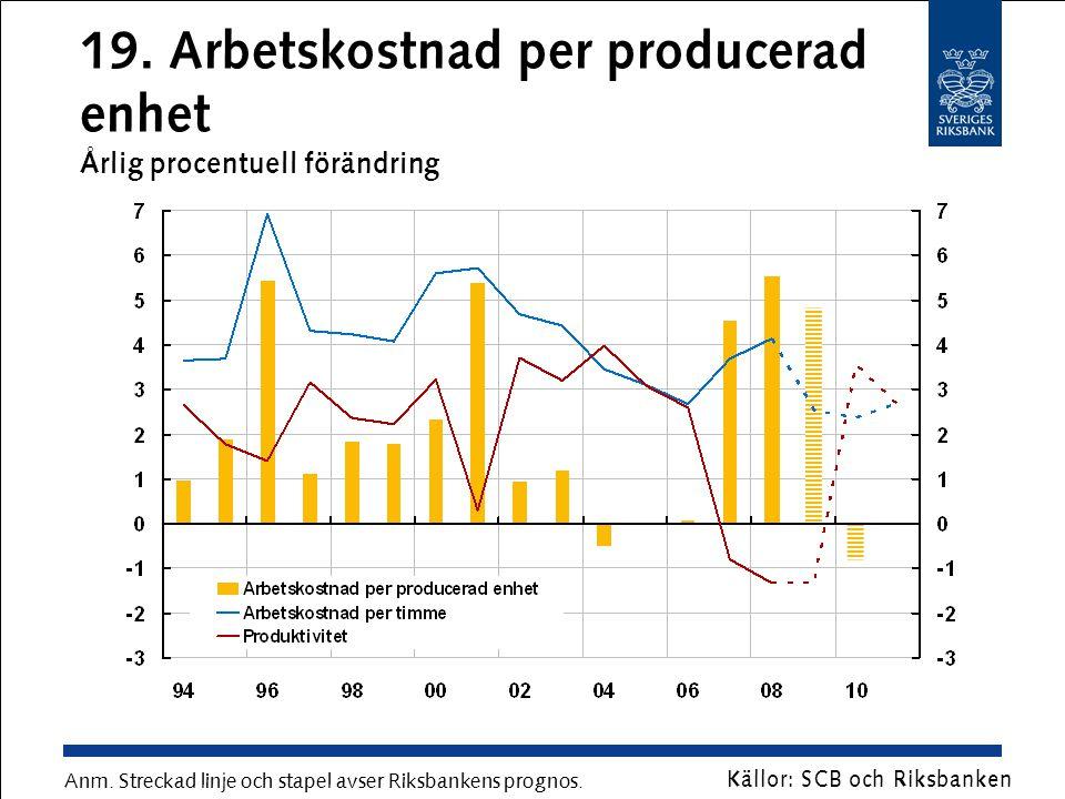 19. Arbetskostnad per producerad enhet Årlig procentuell förändring Anm. Streckad linje och stapel avser Riksbankens prognos. Källor: SCB och Riksbank