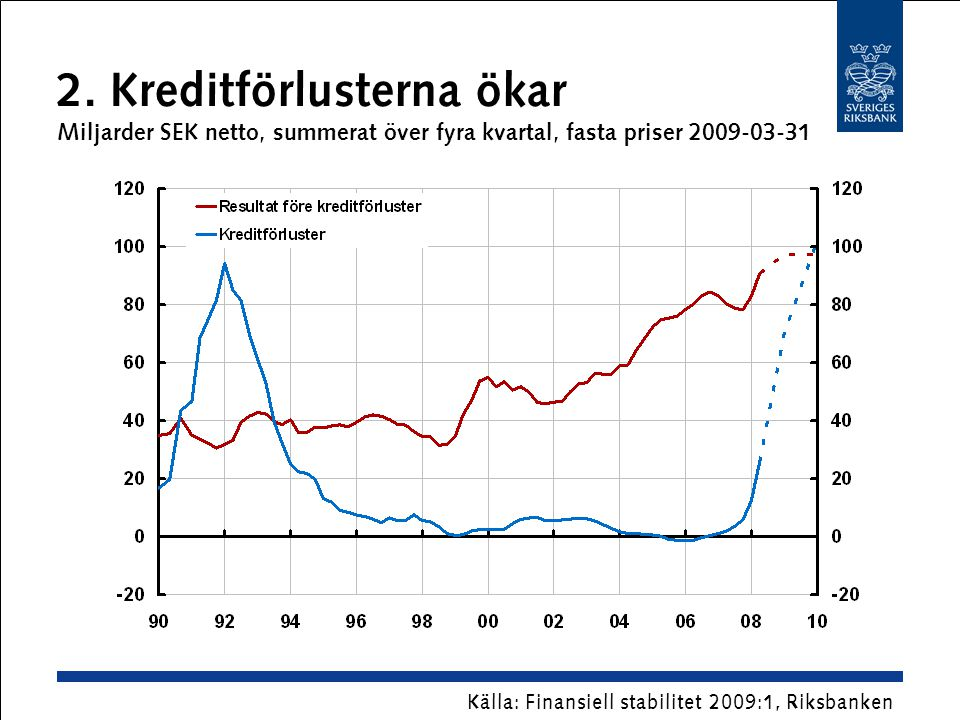 2. Kreditförlusterna ökar Miljarder SEK netto, summerat över fyra kvartal, fasta priser 2009-03-31 Källa: Finansiell stabilitet 2009:1, Riksbanken