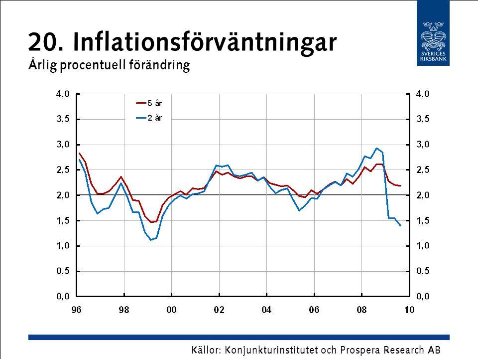 20. Inflationsförväntningar Årlig procentuell förändring Källor: Konjunkturinstitutet och Prospera Research AB