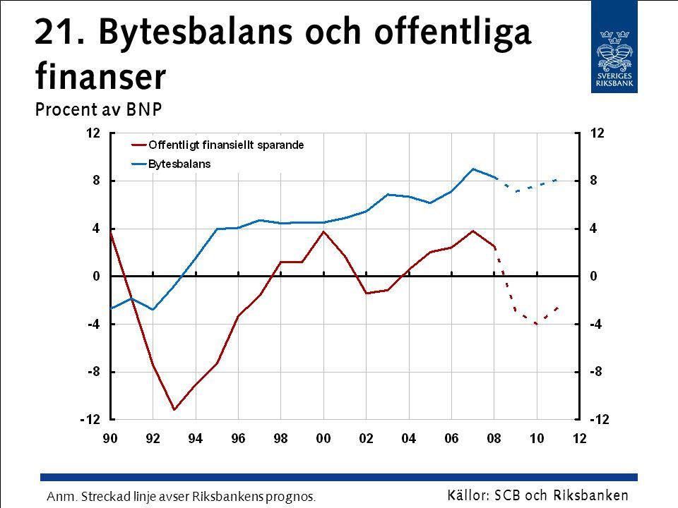 21. Bytesbalans och offentliga finanser Procent av BNP Källor: SCB och Riksbanken Anm. Streckad linje avser Riksbankens prognos.